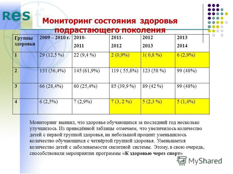Мониторинг состояния здоровья подрастающего поколения Группы здоровья 2009 – 2010 г.2010- 2011 2011- 2012 2013 2014 129 (12,5 %)22 (9,4 %)2 (0,9%)1( 0,8 %)6 (2,9%) 2131 (56,4%)145 (61,9%)119 ( 55,8%)123 (58 %)99 (48%) 366 (28,4%)60 (25,4%)85 (39,9 %)