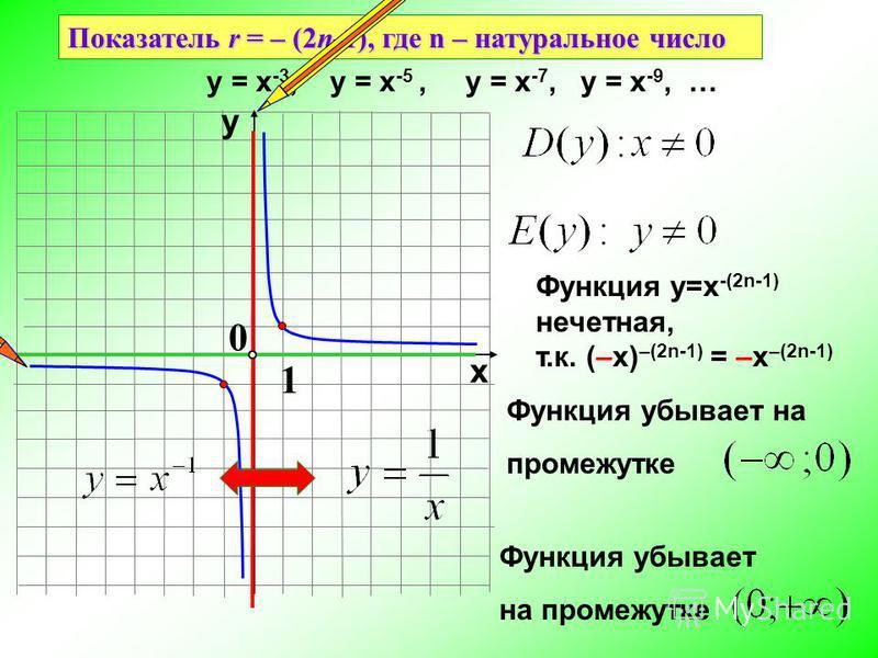 Функция убывает на промежутке Показатель r = – (2n-1), где n – натуральное число 1 0 х у у = х -3, у = х -5, у = х -7, у = х -9, … Функция у=х -(2n-1) нечетная, т.к. (–х) –(2n-1) = –х –(2n-1) Функция убывает на промежутке
