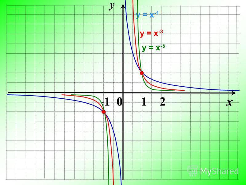 y x -1 0 1 2 у = х -1 у = х -3 у = х -5