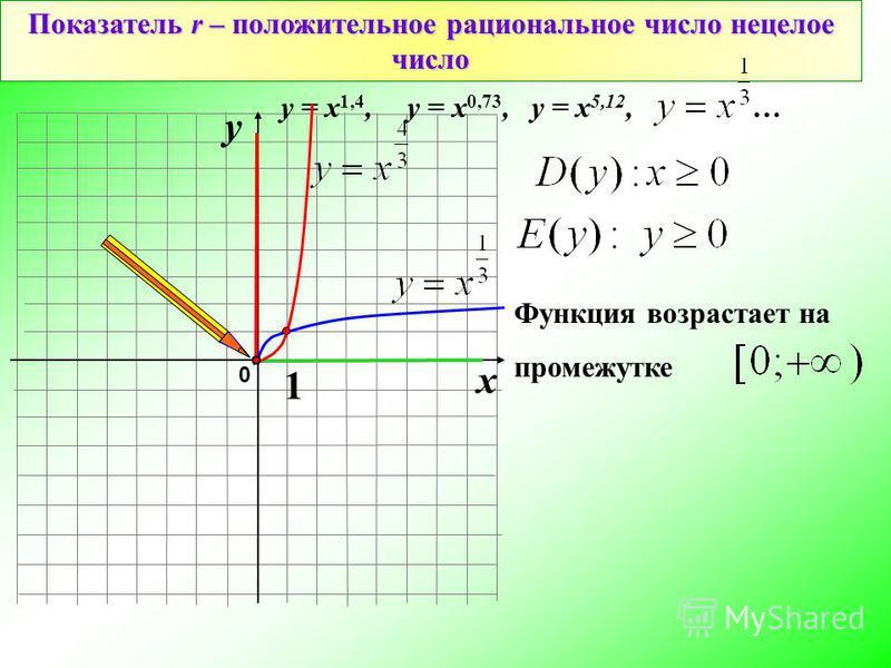 0 Показатель r – положительное рациональное число нецелое число 1 х у у = х 1,4, у = х 0,73, у = х 5,12, … Функция возрастает на промежутке