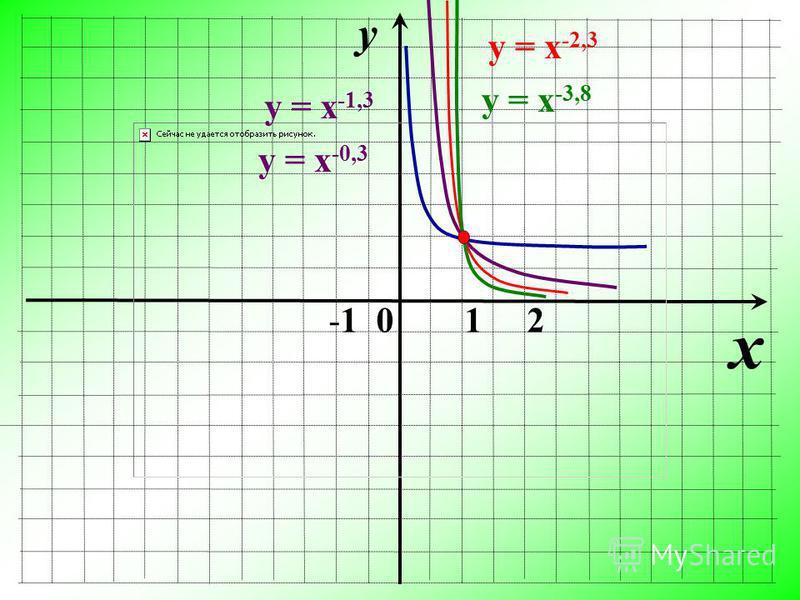 y x -1 0 1 2 у = х -1,3 у = х -0,3 у = х -2,3 у = х -3,8