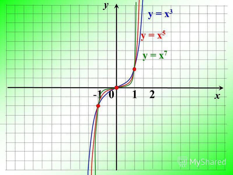 y x -1 0 1 2 у = х 3 у = х 7 у = х 5