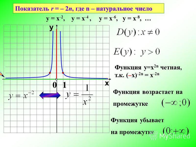 Показатель r = – 2n, где n – натуральное число 10 х у у = х -2, у = х -4, у = х -6, у = х -8, … Функция у=х 2n четная, т.к. (–х) -2n = х -2n Функция возрастает на промежутке Функция убывает на промежутке