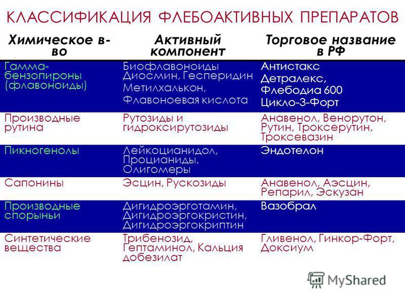 КЛАССИФИКАЦИЯ ФЛЕБОАКТИВНЫХ ПРЕПАРАТОВ Химическое в- во Активный компонент Торговое название в РФ Гамма- бензопироны (флавоноиды) Биофлавоноиды Диосмин, Гесперидин Метилхалькон, Флавоноевая кислота Антистакс Детралекс, Флебодиа 600 Цикло-3-Форт Произ