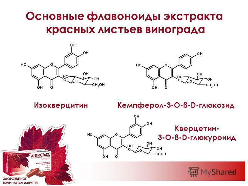 15 Изокверцитин Кверцетин- 3-O-ß-D-глюкуронид Основные флавоноиды экстракта красных листьев винограда Кемпферол-3-O-ß-D-глюкозид