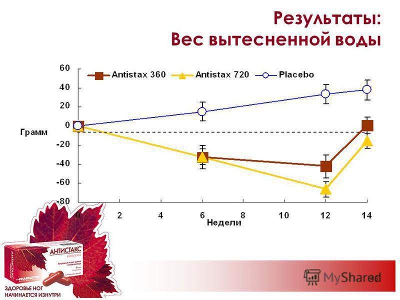 43 Результаты: Вес вытесненной воды