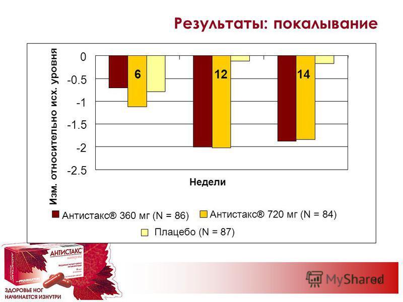 49 Результаты: покалывание -2.5 -2 -1.5 -0.5 0 61214 Недели Изм. относительно исх. уровня Антистакс® 360 мг (N = 86) Антистакс® 720 мг (N = 84) Плацебо (N = 87)