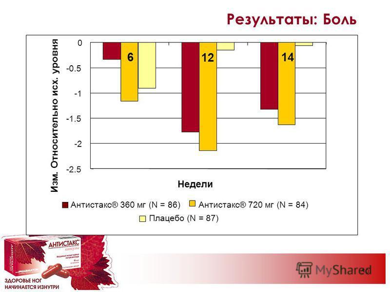 50 Результаты: Боль -2.5 -2 -1.5 -0.5 0 6 12 14 Недели Изм. Относительно исх. уровня Антистакс® 360 мг (N = 86)Антистакс® 720 мг (N = 84) Плацебо (N = 87)