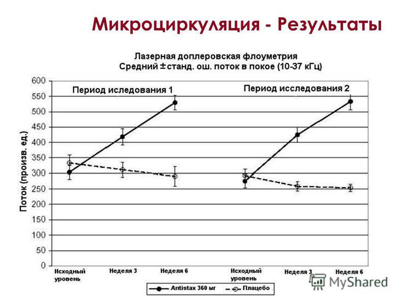 58 Микроциркуляция - Результаты