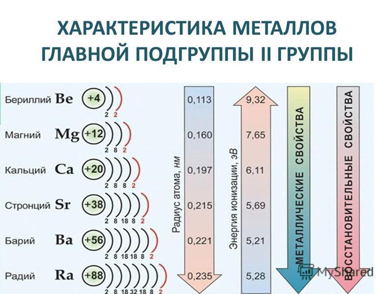 ХАРАКТЕРИСТИКА МЕТАЛЛОВ ГЛАВНОЙ ПОДГРУППЫ II ГРУППЫ Атомы этих элементов имеют на внешнем электронном уровне два s-электрона: ns 2. В реакциях атомы элементов подгруппы легко отдают оба электрона внешнего энергетического уровня и образуют соединения,
