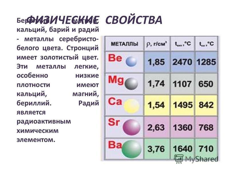 ФИЗИЧЕСКИЕ СВОЙСТВА Бериллий, магний, кальций, барий и радий - металлы серебристо- белого цвета. Стронций имеет золотистый цвет. Эти металлы легкие, особенно низкие плотности имеют кальций, магний, бериллий. Радий является радиоактивным химическим эл