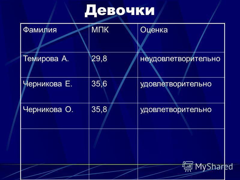 Девочки Фамилия МПКОценка Темирова А.29,8 неудовлетворительно Черникова Е.35,6 удовлетворительно Черникова О.35,8 удовлетворительно