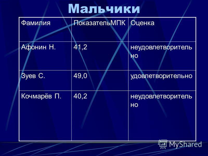 Мальчики Фамилия ПоказательМПКОценка Афонин Н.41,2 неудовлетворительно Зуев С.49,0 удовлетворительно Кочмарёв П.40,2 неудовлетворительно
