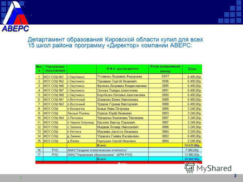 2 Департамент образования Кировской области купил для всех 15 школ района программу «Директор» компании АВЕРС: 2 2