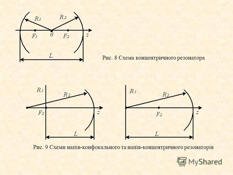 Рис. 8 Схема концентричного резонатора Рис. 9 Схеми напів-конфокального та напів-концентричного резонаторів