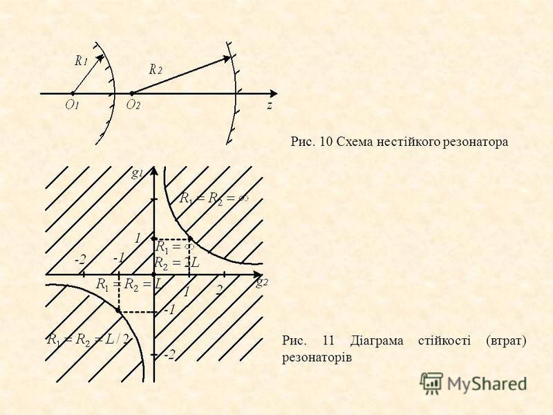 Рис. 10 Схема нестійкого резонатора Рис. 11 Діаграма стійкості (втрат) резонаторів