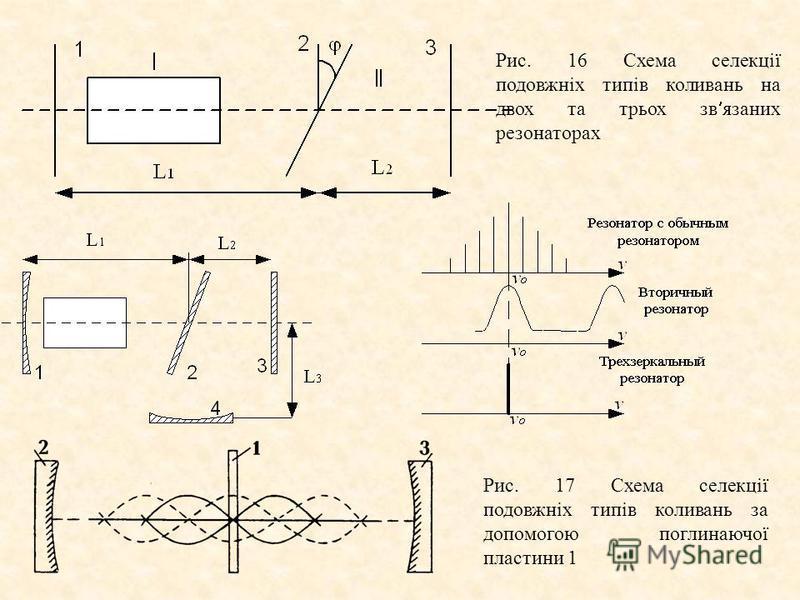 Рис. 16 Схема селекції подовжніх типів коливань на двох та трьох зв язаних резонаторах Рис. 17 Схема селекції подовжніх типів коливань за допомогою поглинаючої пластини 1