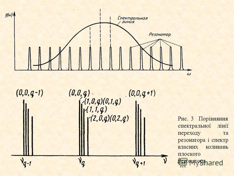 Рис. 3 Порівняння спектральної лінії переходу та резонатора і спектр власних коливань плоского резонатора