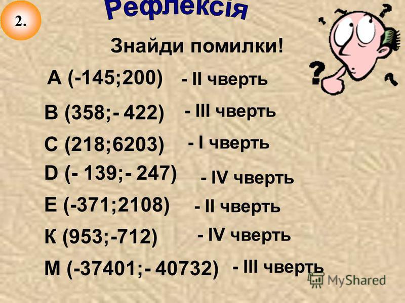 Знайди помилки! В (358;- 422) С (218;6203) D (- 139;- 247) Е (-371;2108) А (-145;200) К (953;-712) М (-37401;- 40732) - ІI чверть - ІII чверть - І чверть - ІV чверть - ІI чверть - ІV чверть - ІII чверть 2.