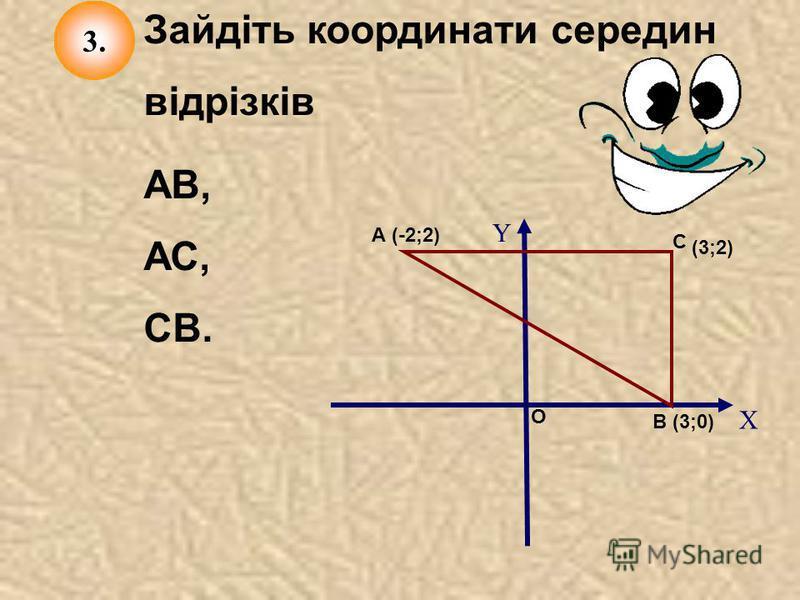 Зайдіть координати середин відрізків Y X А В С О (3;0) (-2;2) (3;2) 3. АВ, АС, СВ.