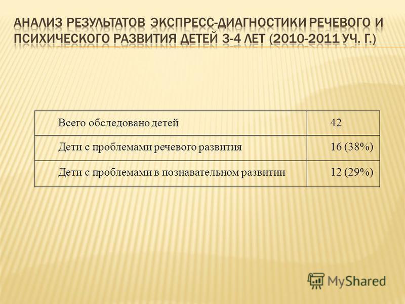 Всего обследовано детей 42 Дети с проблемами речевого развития 16 (38%) Дети с проблемами в познавательном развитии 12 (29%)