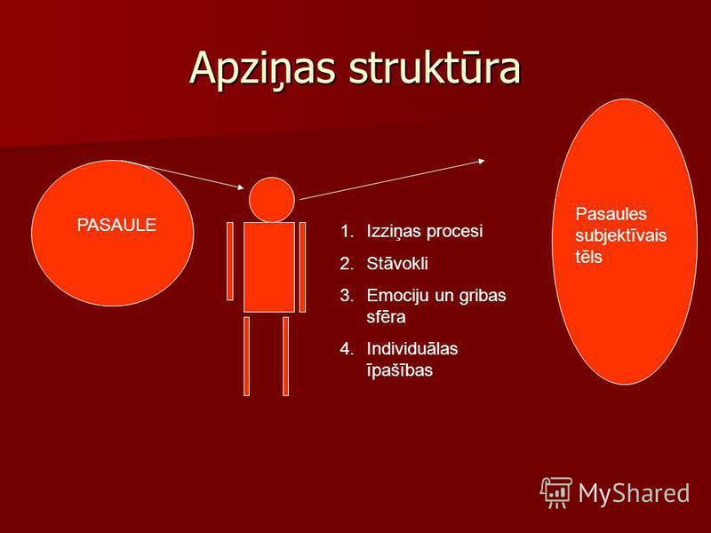 Apziņas struktūra PASAULE 1.Izziņas procesi 2.Stāvokli 3.Emociju un gribas sfēra 4.Individuālas īpašības Pasaules subjektīvais tēls
