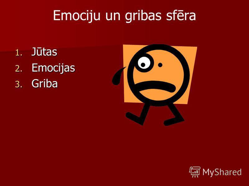 Emociju un gribas sfēra 1. Jūtas 2. Emocijas 3. Griba