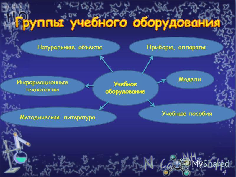 8 Учебное оборудование Натуральные объекты Приборы, аппараты Модели Учебные пособия Методическая литература Информационные технологии