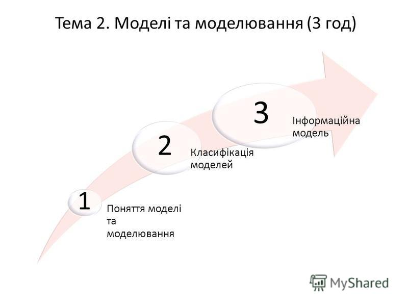 Тема 2. Моделі та моделювання (3 год) Поняття моделі та моделювання Класифікація моделей Інформаційна модель 1 2 3