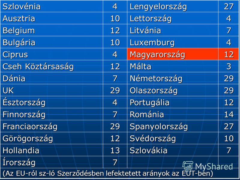 Szlovénia4Lengyelország27 Ausztria10Lettország4 Belgium12Litvánia7 Bulgária10Luxemburg4 Ciprus4Magyarország12 Cseh Köztársaság 12Málta3 Dánia7Németország29 UK29Olaszország29 Észtország4Portugália12 Finnország7Románia14 Franciaország29Spanyolország27