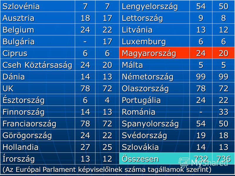 Szlovénia77Lengyelország5450 Ausztria1817Lettország98 Belgium2422Litvánia1312 Bulgária-17Luxemburg66 Ciprus66Magyarország2420 Cseh Köztársaság 2420Málta55 Dánia1413Németország9999 UK7872Olaszország7872 Észtország64Portugália2422 Finnország1413Románia