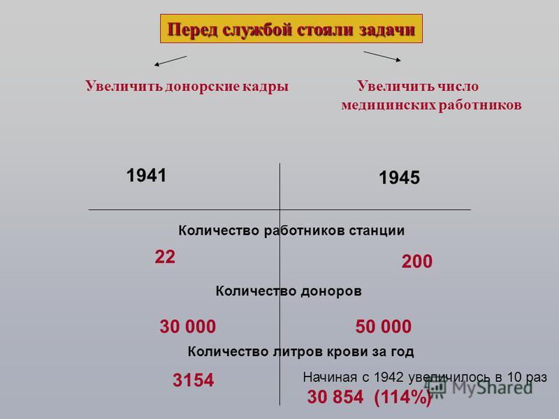 Перед службой стояли задачи Увеличить донорские кадры Увеличить число медицинских работников 1941 1945 Количество работников станции 22 200 50 000 Количество доноров 30 000 3154 Количество литров крови за год Начиная с 1942 увеличилось в 10 раз 30 85