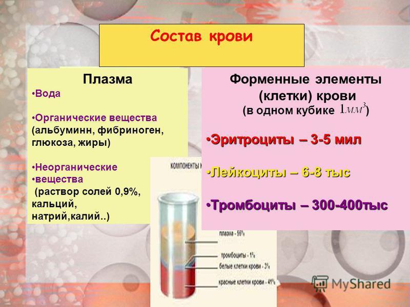 Состав крови Плазма Вода Органические вещества (альбумин, фибриноген, глюкоза, жиры) Неорганические вещества (раствор солей 0,9%, кальций, натрий,калий..) Форменные элементы (клетки) крови (в одном кубике ) Эритроциты – 3-5 мил Эритроциты – 3-5 мил Л