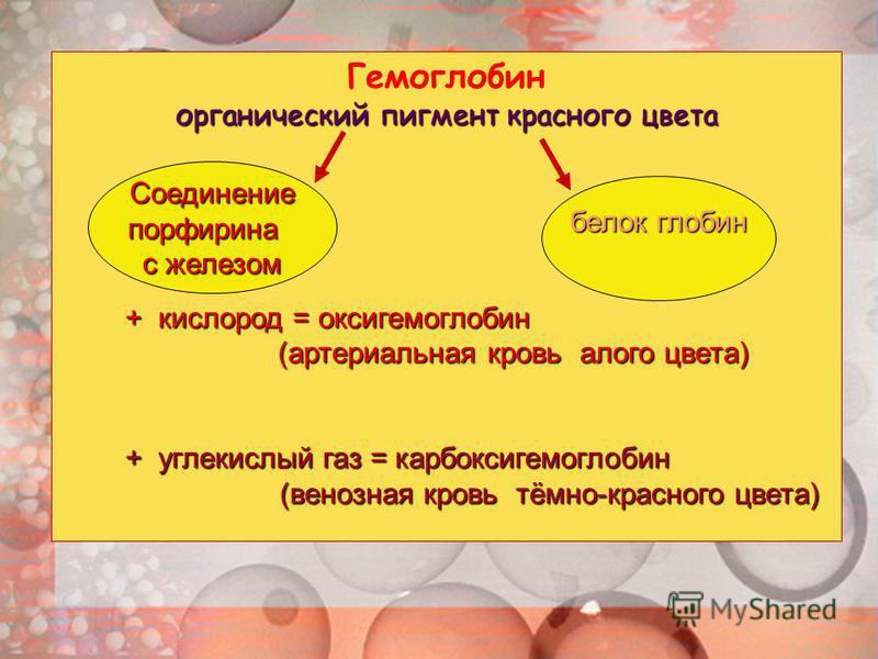 Гемоглобин органический пигмент красного цвета + кислород = оксигемоглобин + кислород = оксигемоглобин (артериальная кровь алого цвета) (артериальная кровь алого цвета) + углекислый газ = карбоксигемоглобин + углекислый газ = карбоксигемоглобин (вено