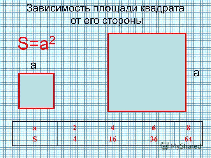 а а S=a 2 а 2468 S4163664 Зависимость площади квадрата от его стороны.