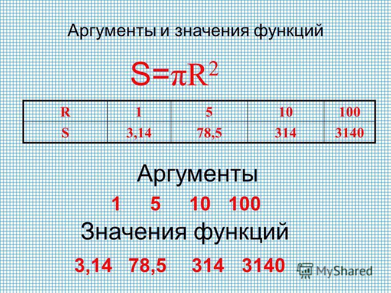 R1510100 S3,1478,53143140 Аргументы Аргументы и значения функций Значения функций 3,14 78,5314 3140 S= πR 2 1510100