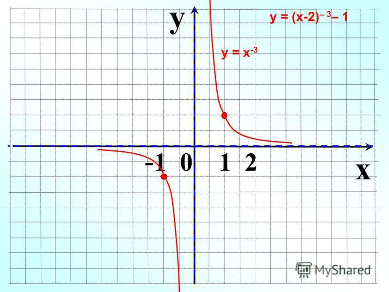 y x - 1 0 1 2 у = х -3 у = (х-2) – 3 – 1