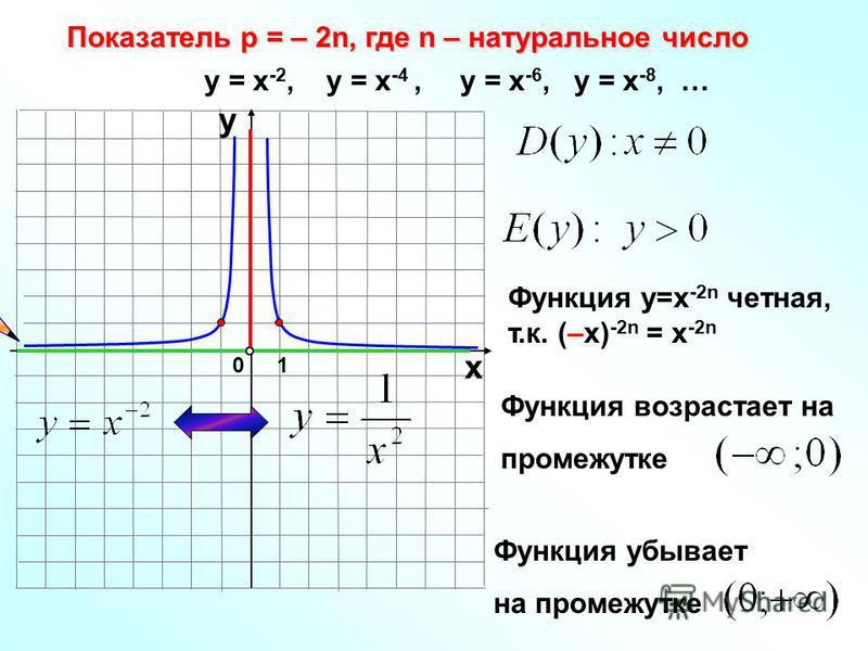 Показатель р = – 2n, где n – натуральное число 10 х у у = х -2, у = х -4, у = х -6, у = х -8, … Функция у=х -2n четная, т.к. (–х) -2n = х -2n Функция возрастает на промежутке Функция убывает на промежутке