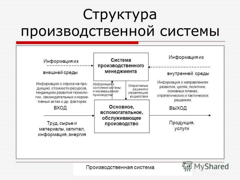 Структура производственной системы Система производственного менеджмента Основное, вспомогательное, обслуживающее производство Информация из внутренней среды внешней среды Информация о спросе на продукцию, стоимости ресурсов, тенденциях развития техн