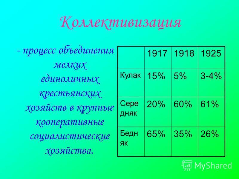Коллективизация - процесс объединения мелких единоличных крестьянских хозяйств в крупные кооперативные социалистические хозяйства. 191719181925 Кулак 15%5%3-4% Сере дняк 20%60%61% Бедн як 65%35%26%