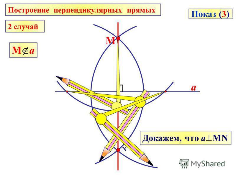 a N М Показ (3) Докажем, что а MN М a Построение перпендикулярных прямых 2 случай