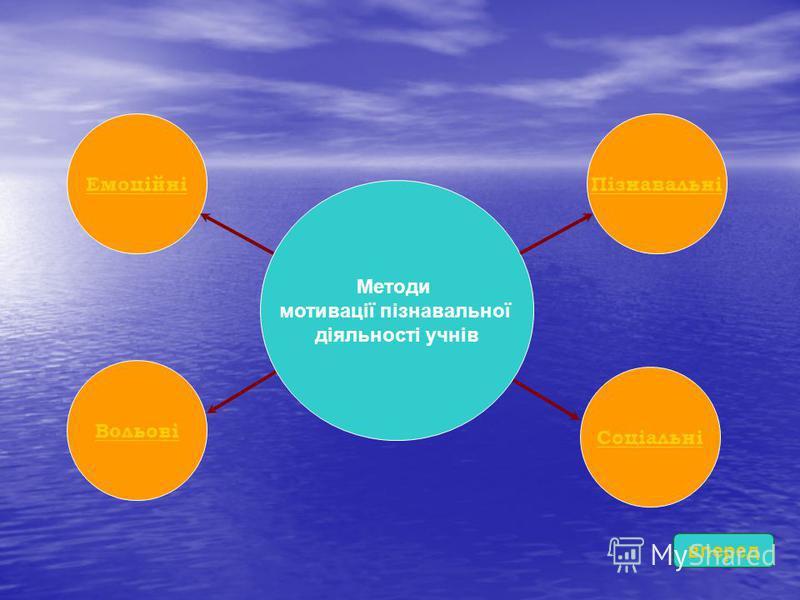 ПізнавальніЕмоційні Вольові Соціальні Методи мотивації пізнавальної діяльності учнів вперед