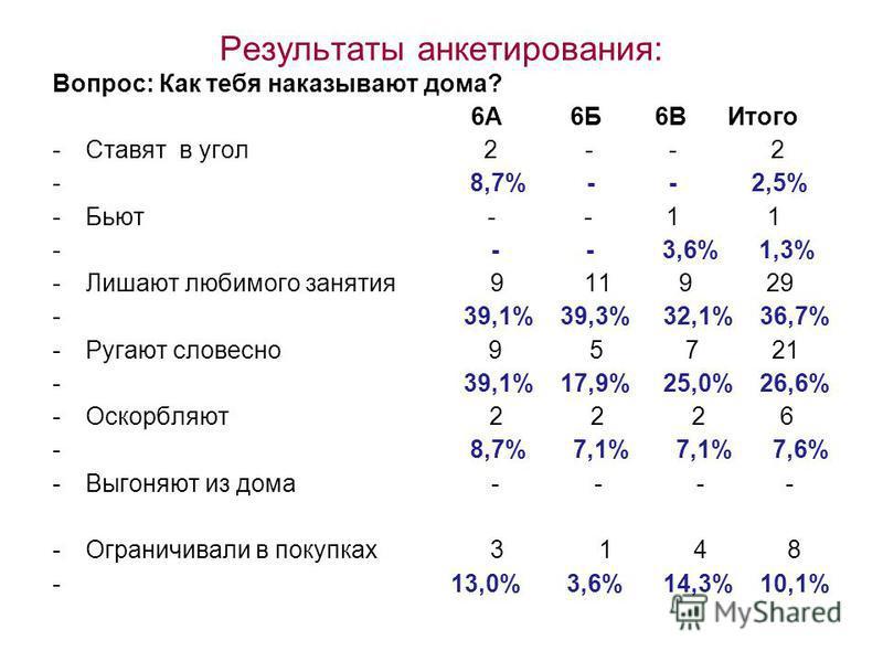 Результаты анкетирования: Вопрос: Как тебя наказывают дома? 6А 6Б 6В Итого -Ставят в угол 2 - - 2 - 8,7% - - 2,5% -Бьют - - 1 1 - - - 3,6% 1,3% -Лишают любимого занятия 9 11 9 29 - 39,1% 39,3% 32,1% 36,7% -Ругают словесно 9 5 7 21 - 39,1% 17,9% 25,0%