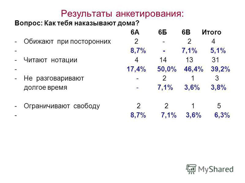 Результаты анкетирования: Вопрос: Как тебя наказывают дома? 6А 6Б 6В Итого -Обижают при посторонних 2 - 2 4 - 8,7% - 7,1% 5,1% -Читают нотации 4 14 13 31 - 17,4% 50,0% 46,4% 39,2% -Не разговаривают - 2 1 3 долгое время - 7,1% 3,6% 3,8% -Ограничивают