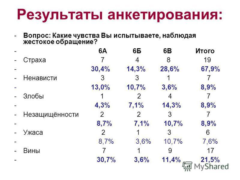 Результаты анкетирования: -Вопрос: Какие чувства Вы испытываете, наблюдая жестокое обращение? - 6А 6Б 6В Итого -Страха 7 4 8 19 - 30,4% 14,3% 28,6% 67,9% -Ненависти 3 3 1 7 - 13,0% 10,7% 3,6% 8,9% -Злобы 1 2 4 7 - 4,3% 7,1% 14,3% 8,9% -Незащищённости