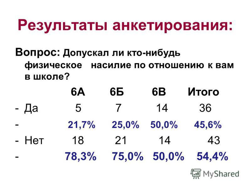 Результаты анкетирования: Вопрос: Допускал ли кто-нибудь физическое насилие по отношению к вам в школе? 6А 6Б 6В Итого -Да 5 7 14 36 - 21,7% 25,0% 50,0% 45,6% -Нет 18 21 14 43 - 78,3% 75,0% 50,0% 54,4%