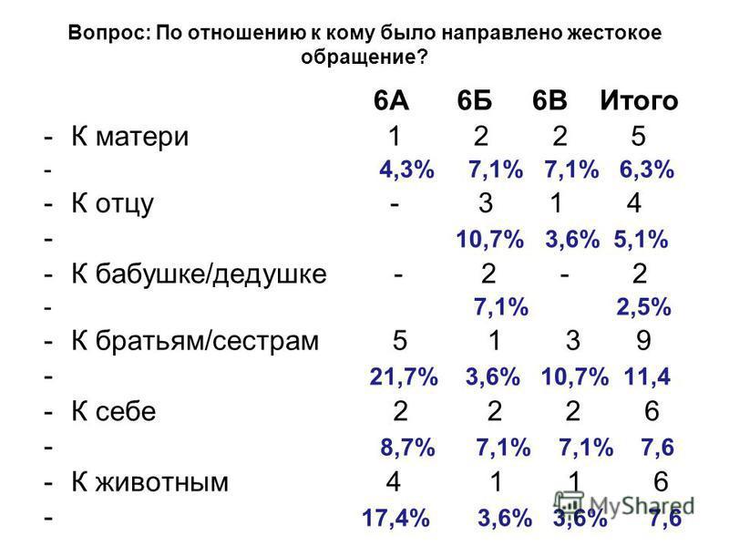 Вопрос: По отношению к кому было направлено жестокое обращение? 6А 6Б 6В Итого -К матери 1 2 2 5 - 4,3% 7,1% 7,1% 6,3% -К отцу - 3 1 4 - 10,7% 3,6% 5,1% -К бабушке/дедушке - 2 - 2 - 7,1% 2,5% -К братьям/сестрам 5 1 3 9 - 21,7% 3,6% 10,7% 11,4 -К себе