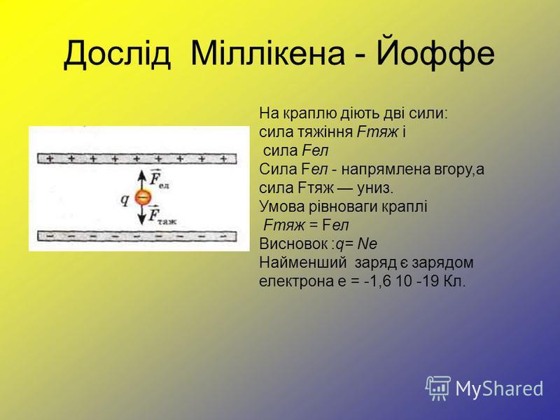 Дослід Міллікена - Йоффе На краплю діють дві сили: сила тяжіння Fтяж і сила Fел Сила Fел - напрямлена вгору,а сила Fтяж униз. Умова рівноваги краплі Fтяж = Fел Висновок :q= Nе Найменший заряд є зарядом електрона е = -1,6 10 -19 Кл.