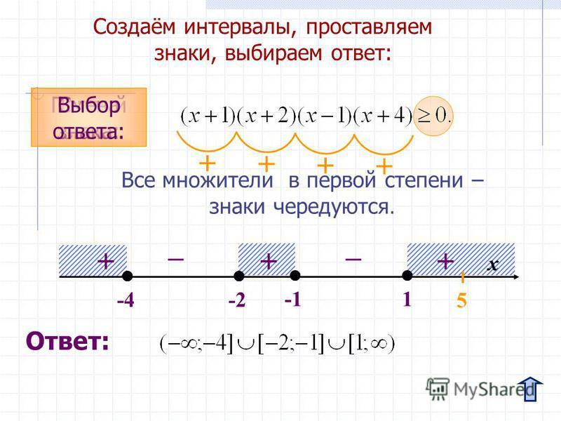 Создаём интервалы, проставляем знаки, выбираем ответ: x -2 1-4 Первый знак: Смена знака: Выбор ответа: + 5 +++ + Все множители в первой степени – знаки чередуются. _ + _ + Ответ: