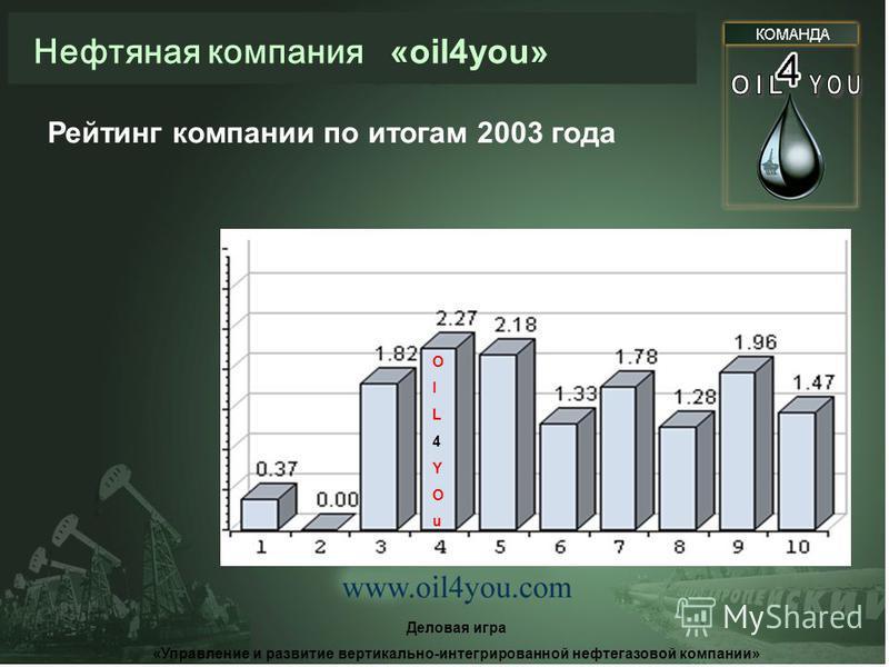 Нефтяная компания «oil4you» Деловая игра «Управление и развитие вертикально-интегрированной нефтегазовой компании» Обоснование выбранной стратегии Потребности Европейских и мировых рынков в нефти и нефтепродуктах Высокие цены на нефть Имеющиеся для р